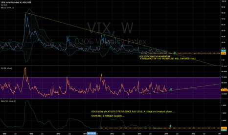 VIX: VIX 1 WEEK CHART