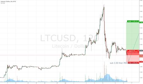 LTCUSD: LTC short