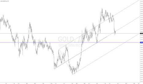 GOLD: gold buy level 1205