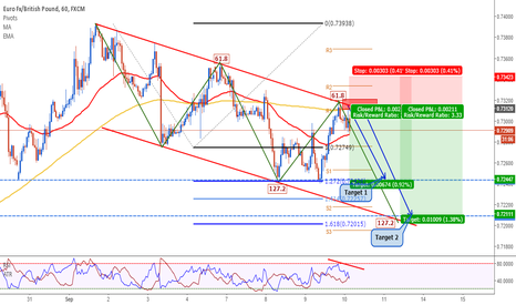 EURGBP: EURGBP: The Perfect Harmonic Moves