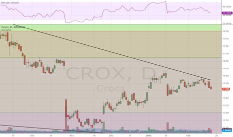 CROX: $CROX