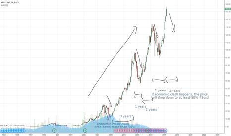 AAPL: Apple stock