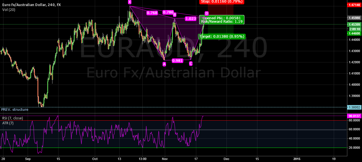 Bearish GARTLEY EUR/AUD 240