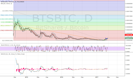 BTSBTC: Bitshares! Time to party like its 1999 $BTSBTC