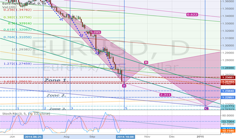 EURUSD: Inside a heavy demand zone. Let us see what's to be!