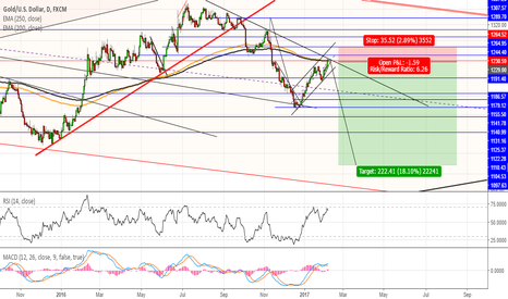 XAUUSD: #XAUUSD bulls exhausted, time for bears to get back in