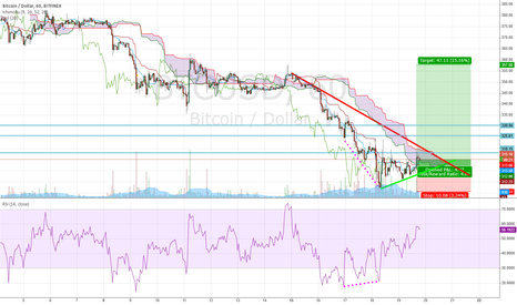 BTCUSD: This is the botton