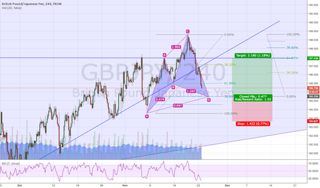 GBPJPY: Cypher Pattern with attractive SL and TP levels
