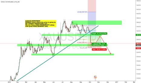 XAUUSD: GOLD short term buy