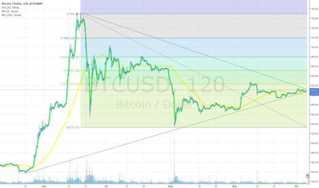 BTCUSD: Bitcoin ready for a breakout?