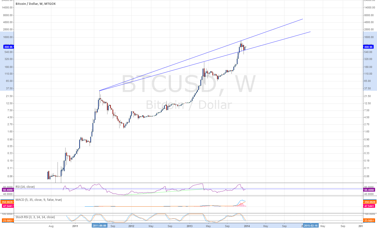 Weekly Uptrend Bouncing Up