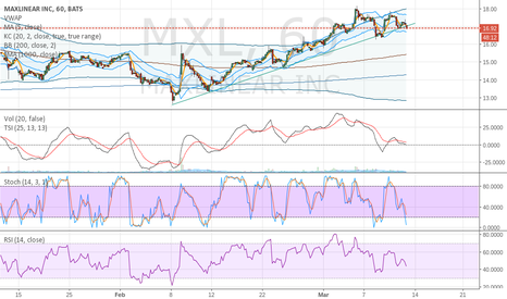 MXL: Gotta Bounce here for short term higher.