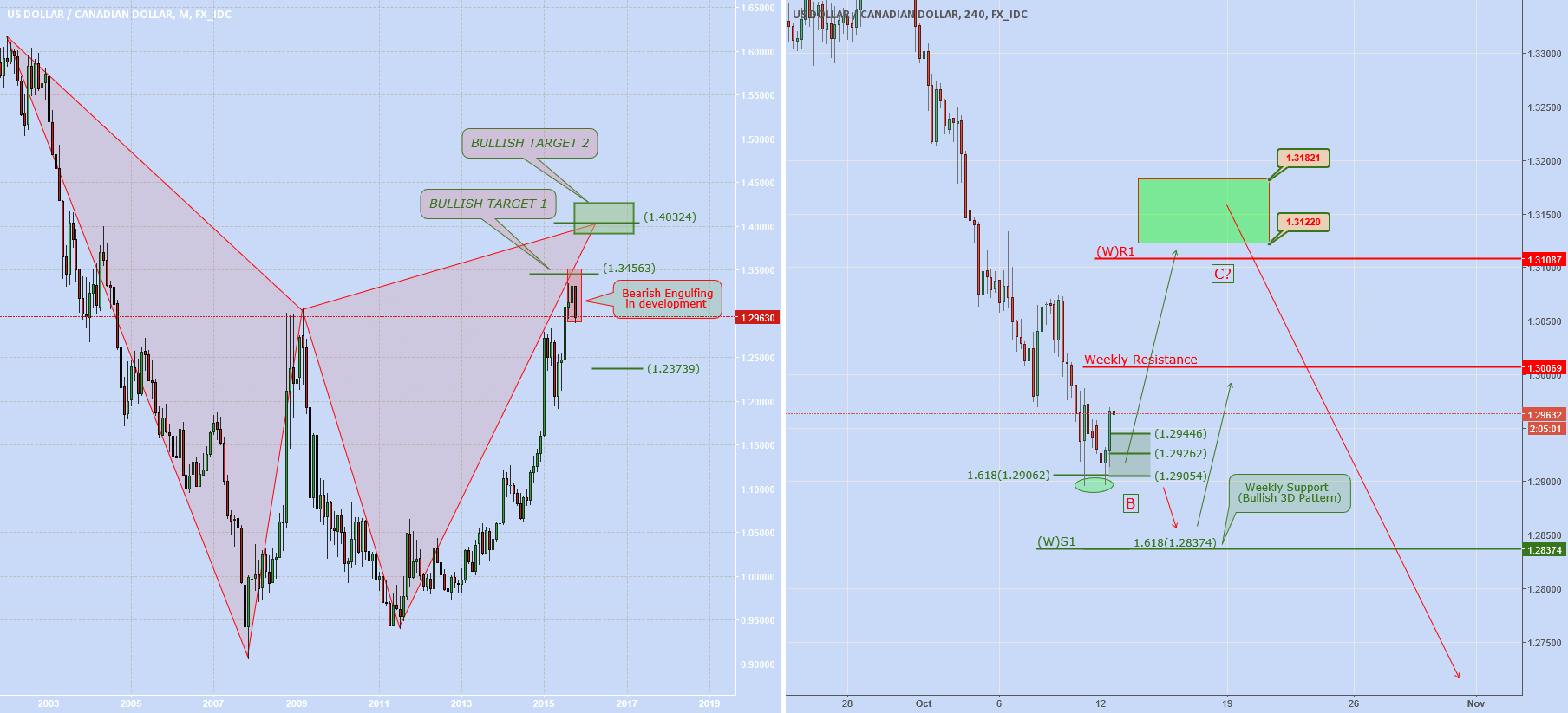 "USDCAD: ""BC"" in development?"