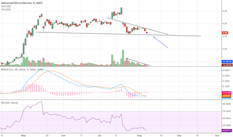 AMD: Possible squeeze on the daily coming very soon.
