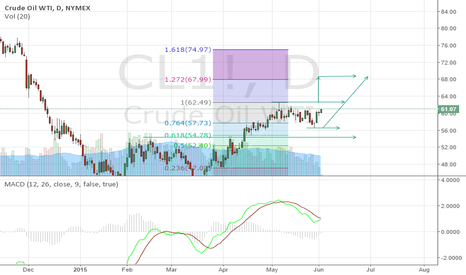 CL1!: Crude oil wti