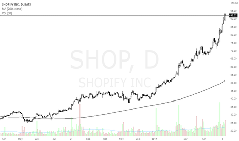 SHOP: SHOP in a decent uptrend