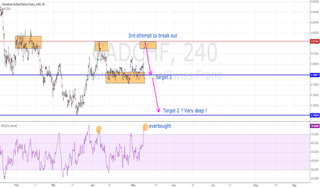 CADCHF: A Canadian Dollar that should resume its race down logicaly