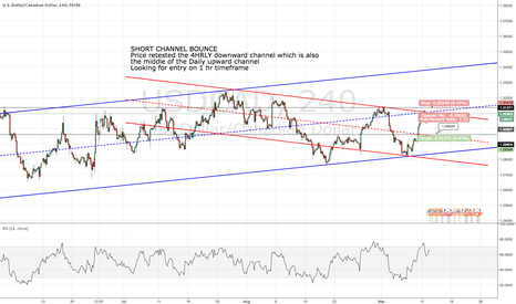 USDCAD: USDCAD SHORT - CHANNEL BOUNCE