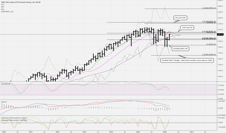 SPX500: D-levels for ES (US 500 S&P) futures upside and downside targets