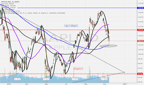AAPL: AAPL find secondary support at its rising 200-day moving average