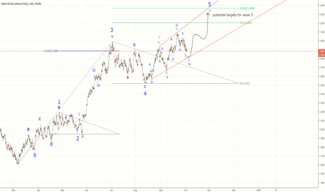 NGAS: Natural Gas - ending diagonal in wave 5