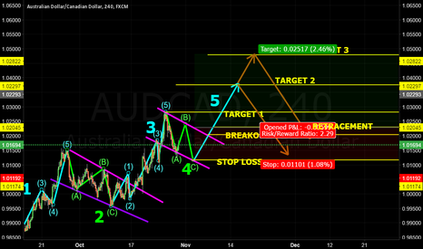 AUDCAD: *UPDATED* AUDCAD 4H UPTREND ANALYSIS