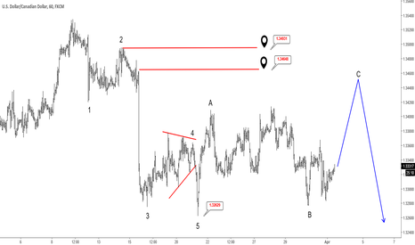 USDCAD: Elliott Wave Analysis: USDCAD Trading In A Temporary Correction
