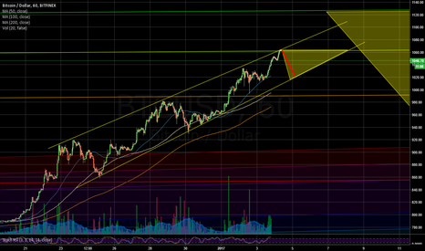 BTCUSD: How we get there?