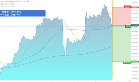 USDCHF: Jeepson Trading // USDCHF // Short