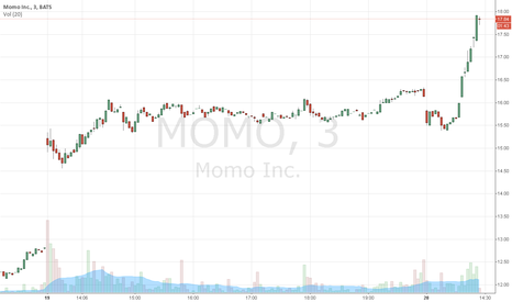 MOMO: $MOMO Spiking on Heavy Volume Following Earnings Release