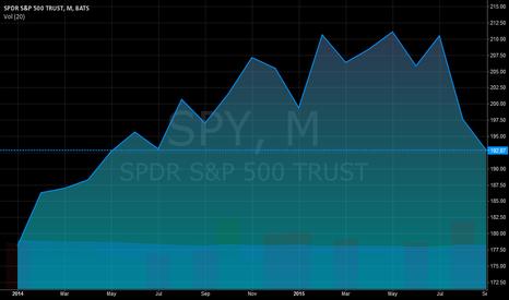 SPY: S&P