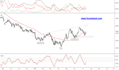 GBPUSD: GBPUSD forming right shoulder ?