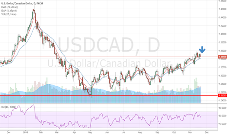 USDCAD: Shorting USDCAD
