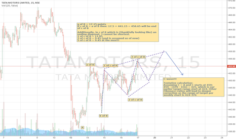 TATAMOTORS: TATAMOTORS developing a shorting opportunity