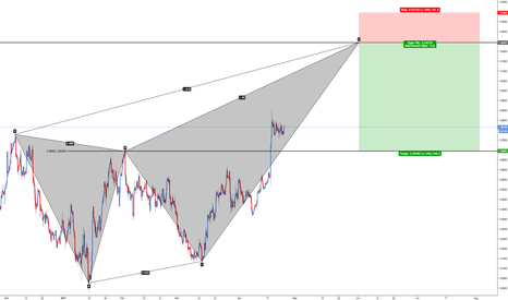 GBPUSD: GBP/USD - Bearish Deep Crab (500+ Pips)