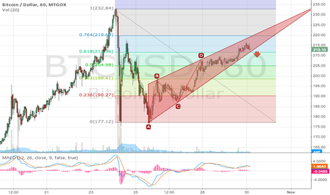BTCUSD: Bitcoin before downward break
