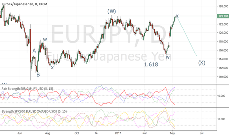 EURJPY: my guess