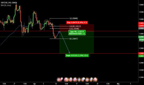 GBPUSD: 4H GBP/USD Short Outlook