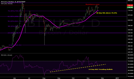 BTCUSD: Bitcoin's upward march, can it break $780?