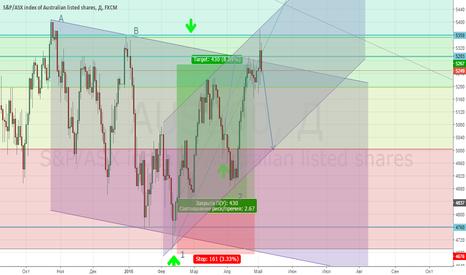 AUS200: 5 красивых сигналов на продажу индекса AUS200!