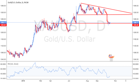 XAUUSD: Gold - A trade for the brave