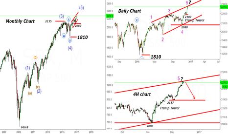 SPX: SPX- S&P 500- How far S&P 500 can go?
