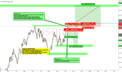 USOIL: OILUSD waiting for confirmation on high probability setup