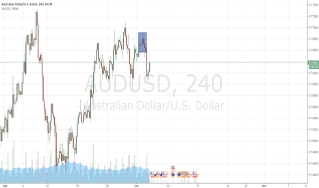 AUDUSD: short audusd when price pull back to supply zone