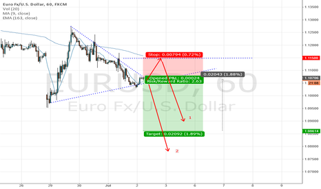 EURUSD: Short position