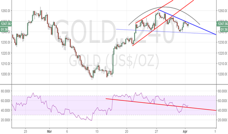 GOLD: Gold – rounding top/potential head & shoulder, bullish above $12