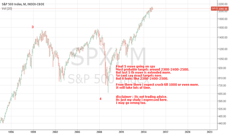 SPX: SPX EXIT ONLY  AFTER 5 WAVE COMPLTITION