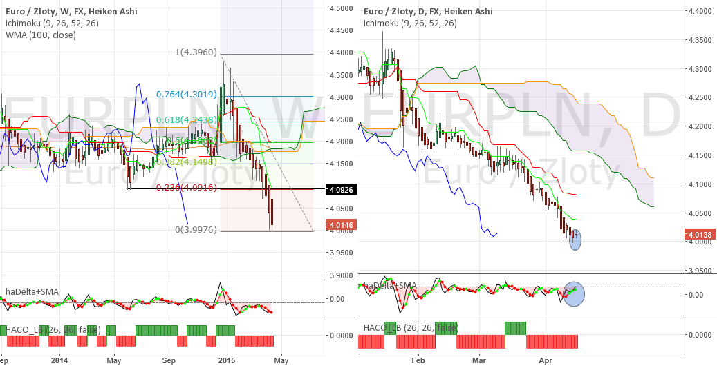 EURPLN - Profit takers may step in at 4,00 psichological level