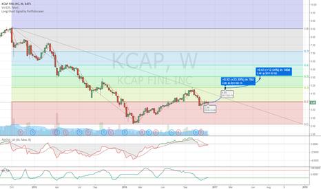 KCAP: KCAP Long Projection