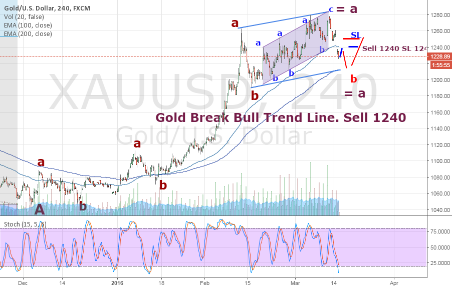 Gold break Trend Line